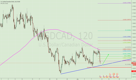 USDCAD: WAITTING FOR A LONG CHANCE ON USDCAD