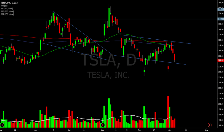 TSLA: STFU No matter how you look at it, it's tradeable