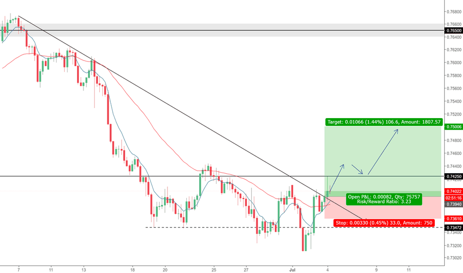 AUDUSD: AUDUSD. Bears step aside...The Bulls are coming