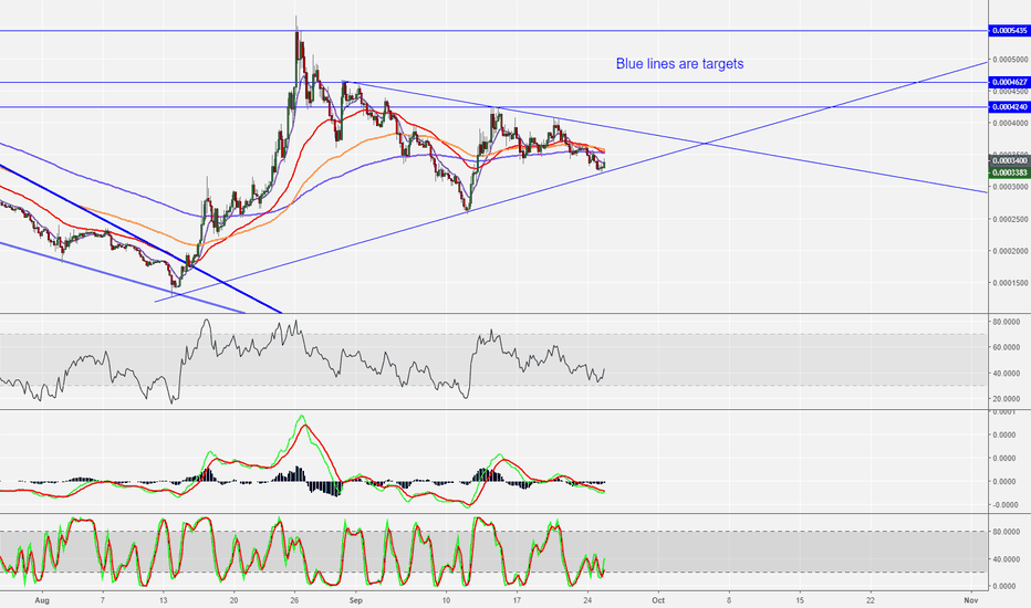 NANOBTC: NANO - If it breaks up I am looking for blue lines as targets!