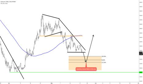 DSHUSD: Dashcoin Can Be Bouncing Higher Soon!!??