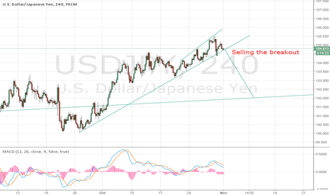 USDJPY: USD/JPY short term sell setup