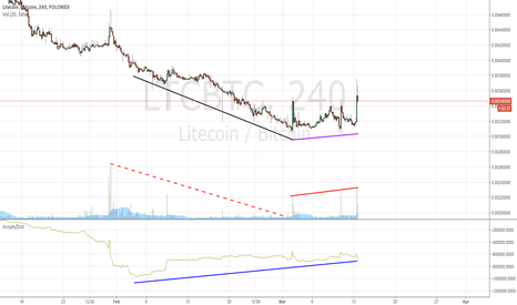 LTCBTC: 40 days of accumulation have occurred