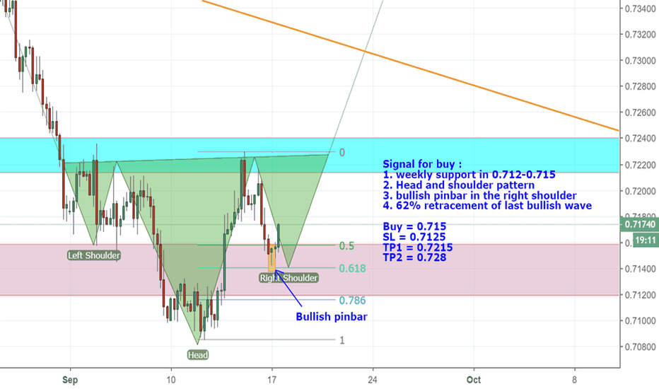 AUDUSD: It's late but the market can give us another chance to buy