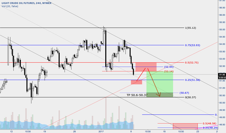 CL1!: Oil - Higher Weekly Low - intraweek support chart #2