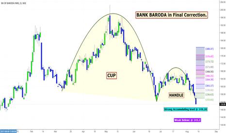 BANKBARODA: BANK BARODA in Final Correction.
