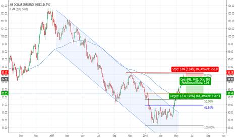 DXY: USD pullback to 38.2 Fib level