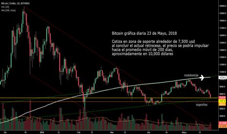 BTCUSD: Bitcoin, siguiente impulso