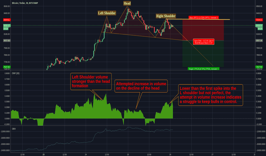 BTCUSD: Bitcoin: Smaller Time Frame Head & Shoulders