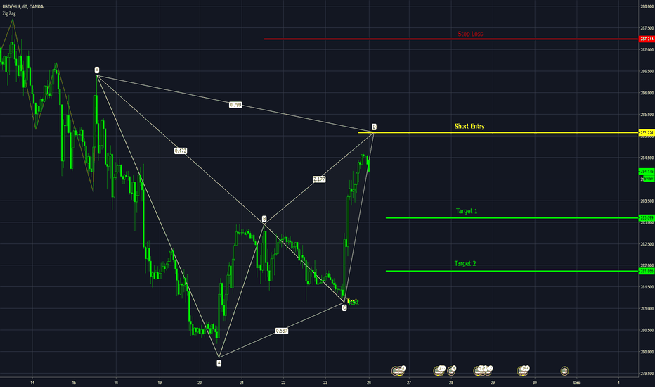 USDHUF: USD HUF Bearish Bat Formation