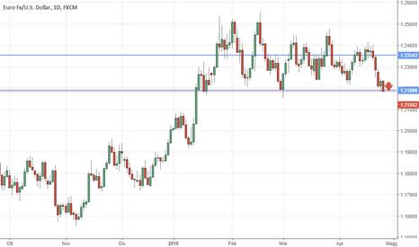 EURUSD: Eur/usd short on daily trend