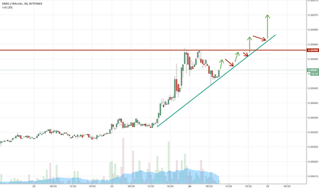 OMGBTC: Well, that looks good to me.