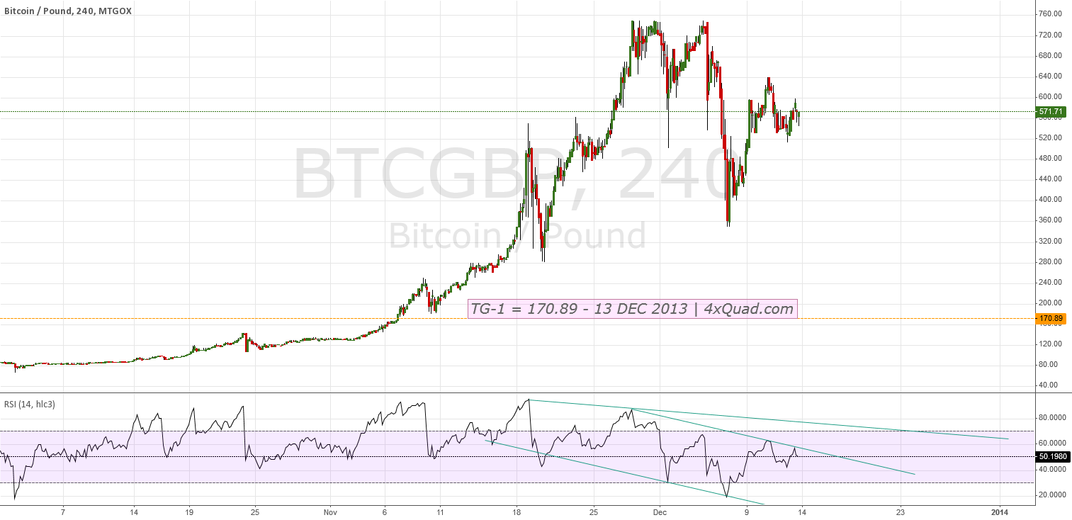 BTCGBP - TG-1 = 179.89 - 13 DEC 2013