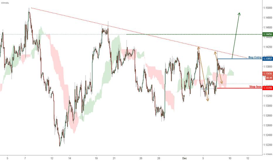 EURUSD: Possible trend shift in EURUSD – going long