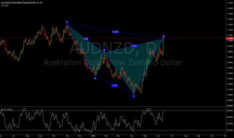 AUDNZD: Bearish Cypher at market