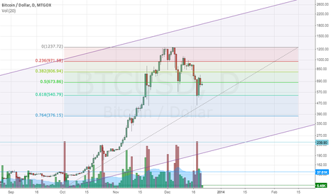 BTCUSD: BTC - What to watch in the coming weeks (fib, channels, volume)