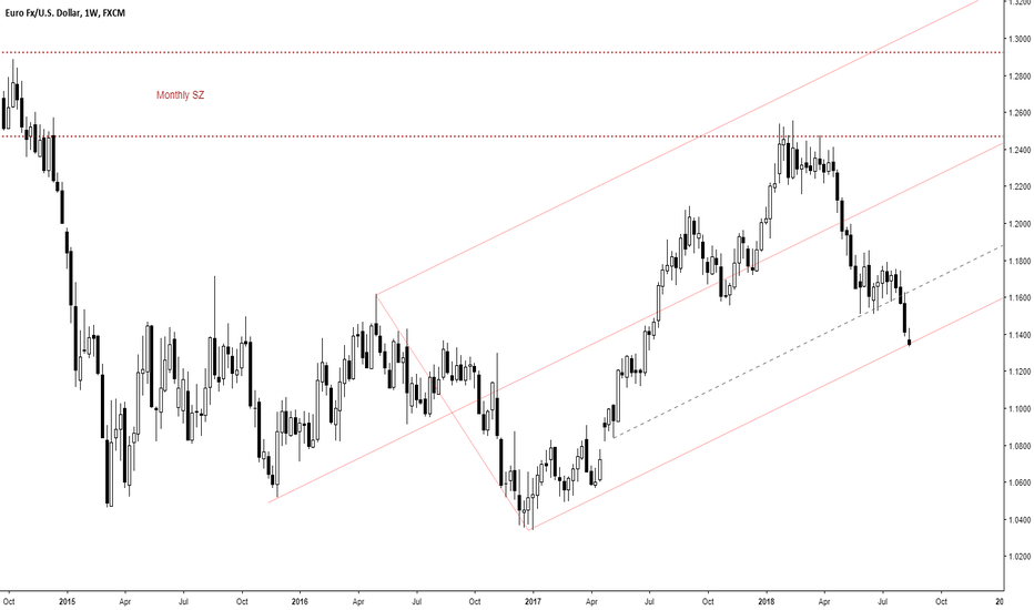 EURUSD: EURUSD: Long idea based on techinicals