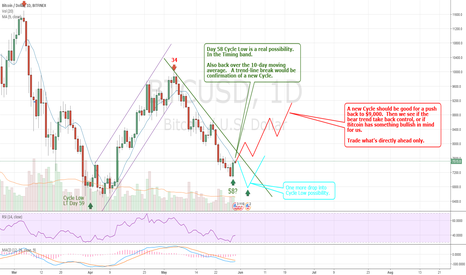 BTCUSD: Looking promising for end of #Bitcoin 60-day Cycle!