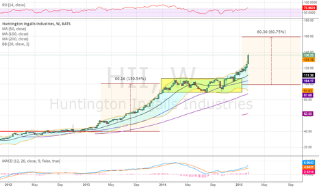 HII: Looking great towards 160 target
