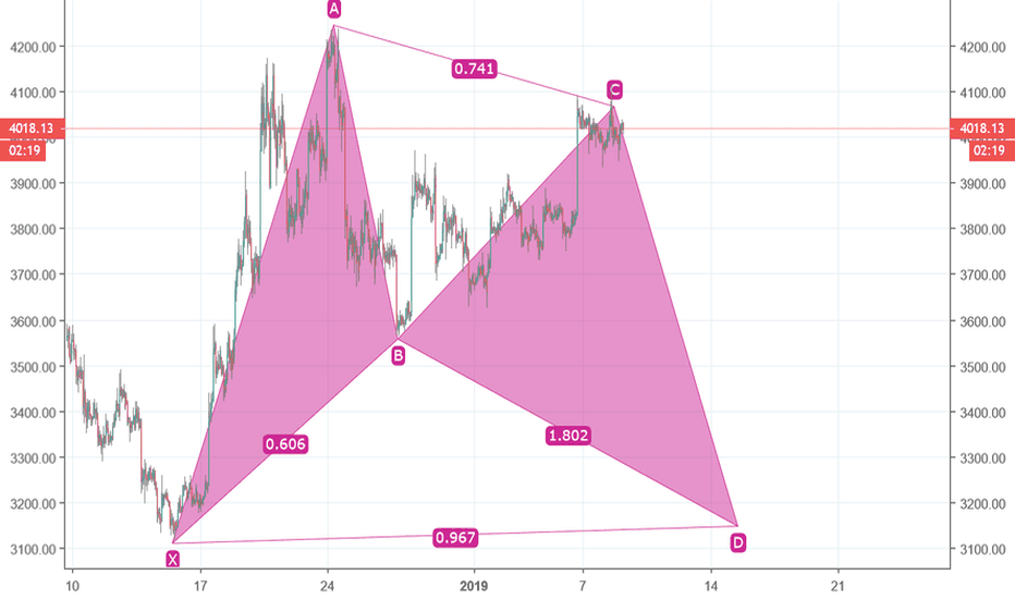 BTCUSD: Perfect Trade Setup Formed, 3100 in action before great Bull run
