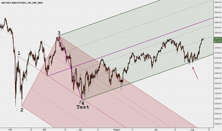 ES1!: Il pattern ha preso il minimo
