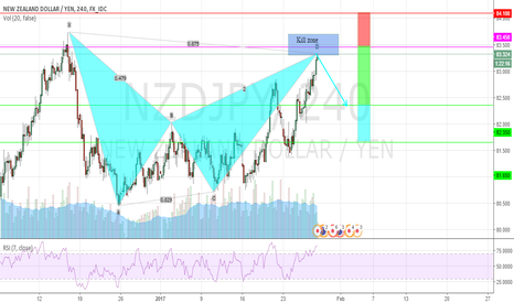 NZDJPY: Potential Bearish bat on NZDJPY