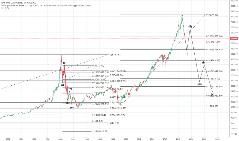IXIC: How will the #NASDAQ | $IXIC correction play out?!? Click here!