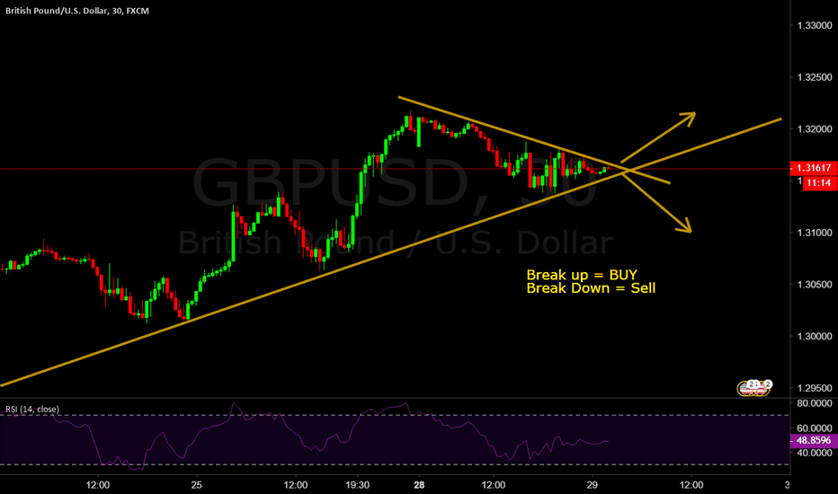 GBPUSD: gbpusd wait for break of trend line.