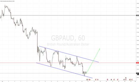 GBPAUD: GBPAUD Channel Setup