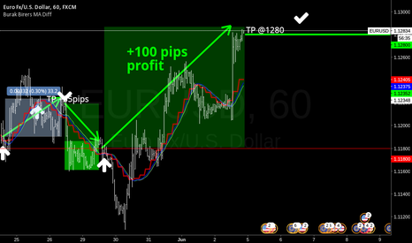 EURUSD: +100 Pips TP for P17003 Long Position