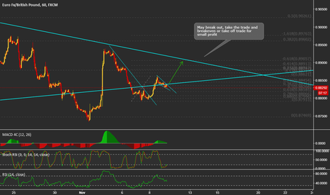 EURGBP: EURGBP SHORT TERM LONG