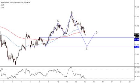 NZDJPY: possible 0-5 pattern