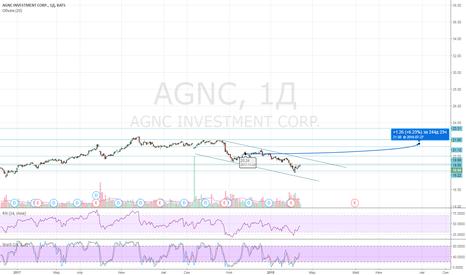 AGNC: AGNC_USA_MODELPortfel