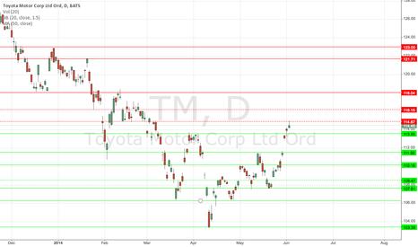 TM: TM Killing May Estimates