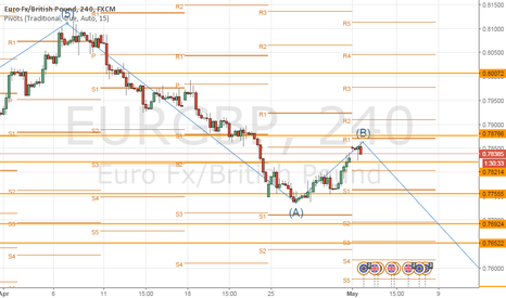EURGBP: Elliot waves