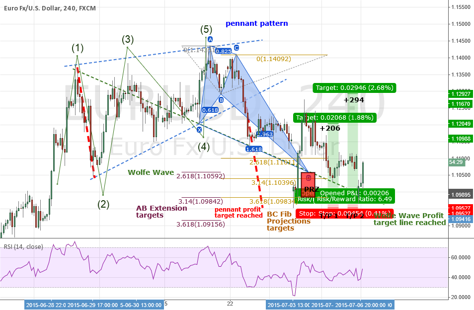 UPDATE #2: EURUSD Bullish Crab Pattern - A Case To Go LONG