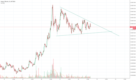 XVGBTC: XVG Possible break out