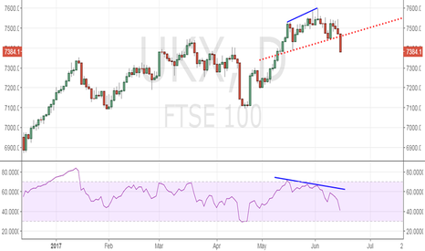 UKX: FTSE 100 - Head and Shoulders breakdown