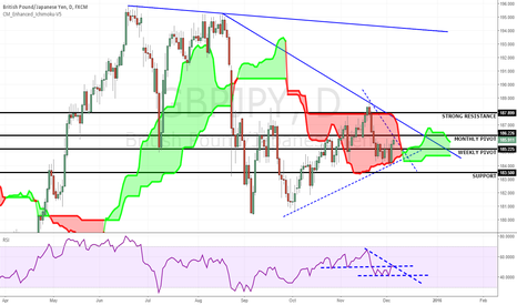 GBPJPY: GBPJPY: Price inside the cloud...
