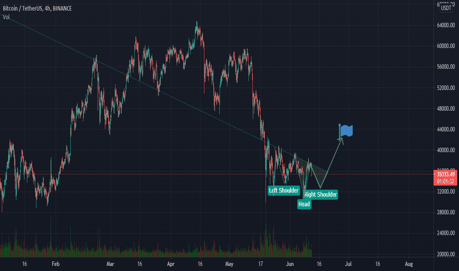 ins btc tradingview