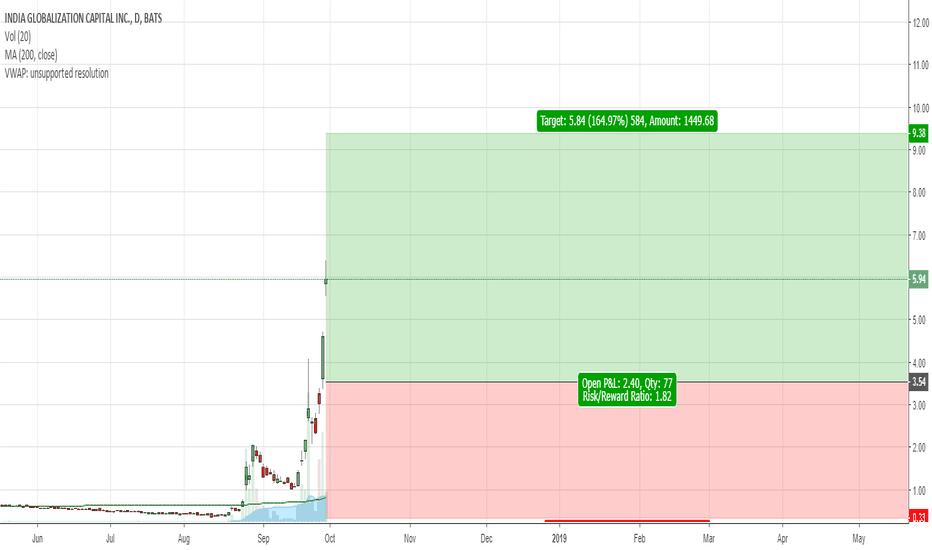 IGC: IGC - Risky trade