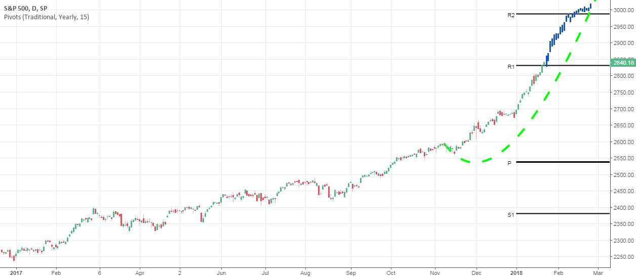 S&P 500: Parabolic Stock Market Going Parabolic. New Target 3000