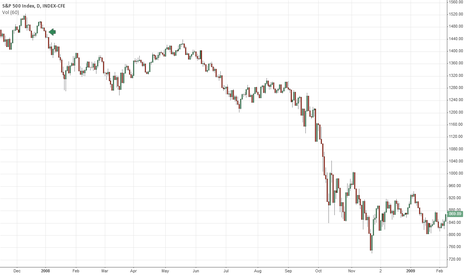 SPX: The last time we started the year with a down day was in 2008