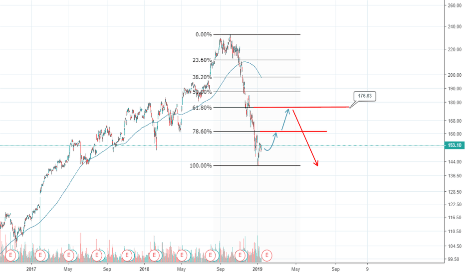 AAPL: APPLE bounce