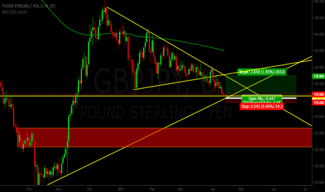 GBPJPY: wait for buy