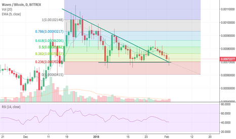 WAVESBTC: WAVES good time to buy