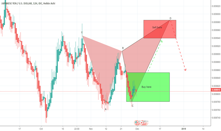 JPYUSD: JPYUSD bullish divergence soon to form last leg of gartley