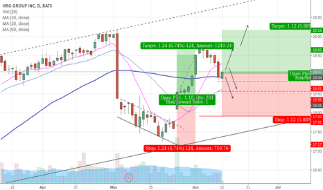 HRG: HRG Finding Support after Bull Pullback