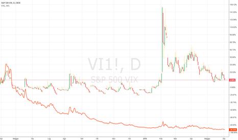 VI1!: VIX e concetti base