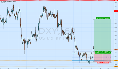 DXY: DXY - LONG FROM 80.21